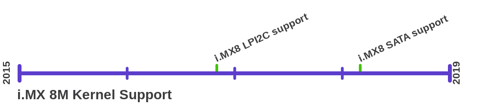 Upstream Linux Support for New NXP i MX 8 - Linux com