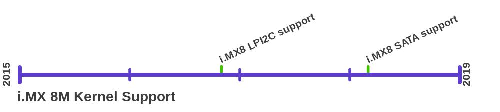 i.MX8 Kernel Support