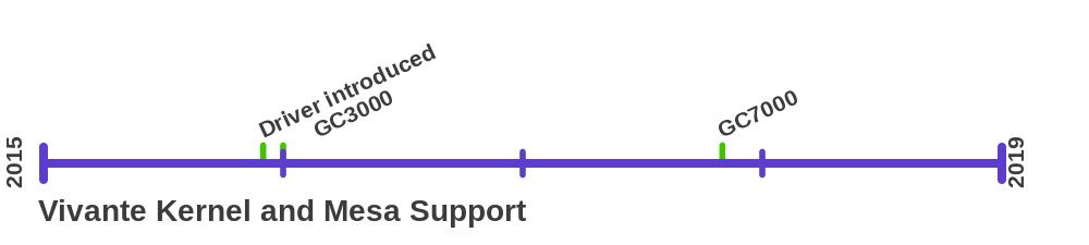 Etnaviv driver development timeline