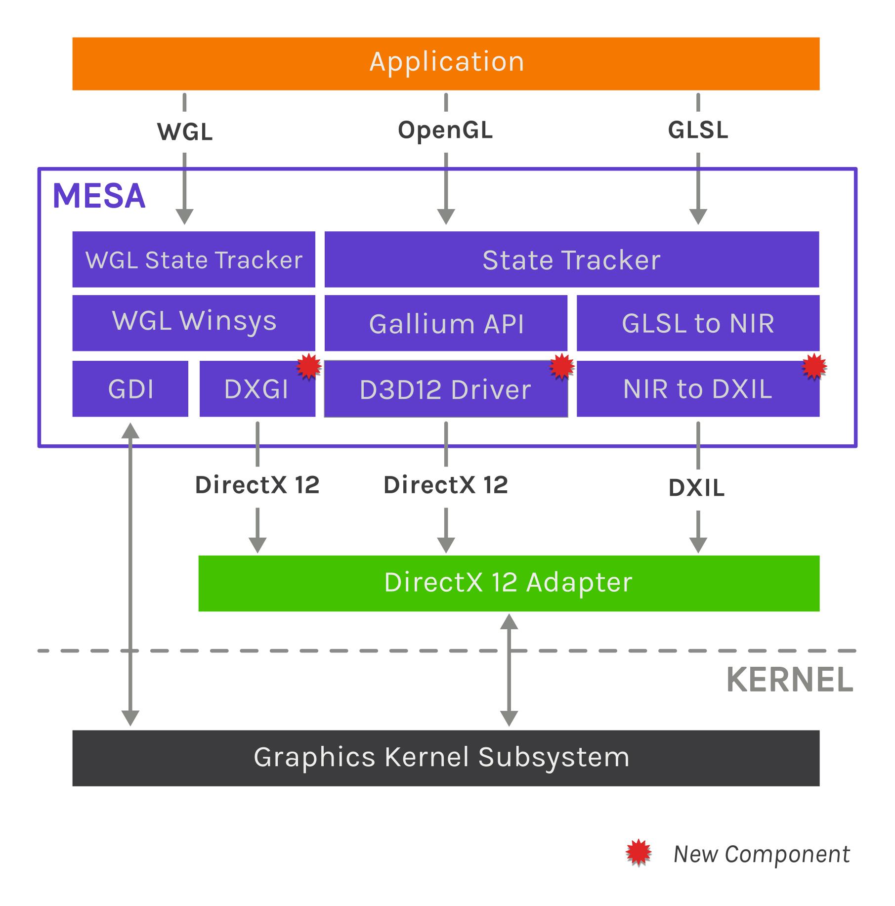 Collabora detalha trabalhos OpenGL sobre o DirectX