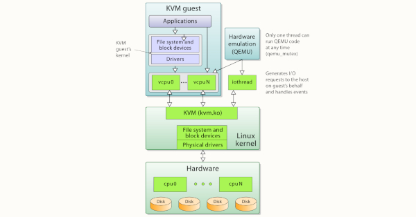 Setting up QEMU-KVM for kernel development