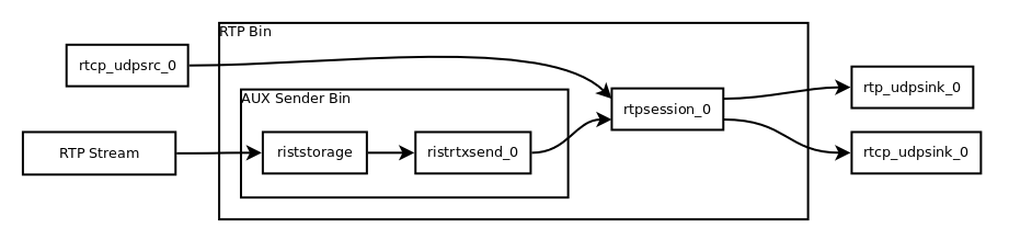 GStreamer support for the RIST Specification