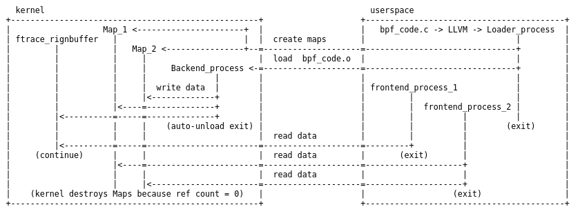 An eBPF overview, part 3: Walking up the software stack