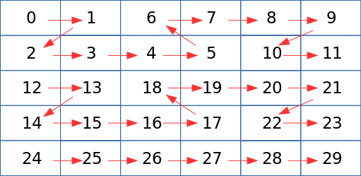 Figure 2. Buffer Layout for NV12 Format with Tiled Modifier.